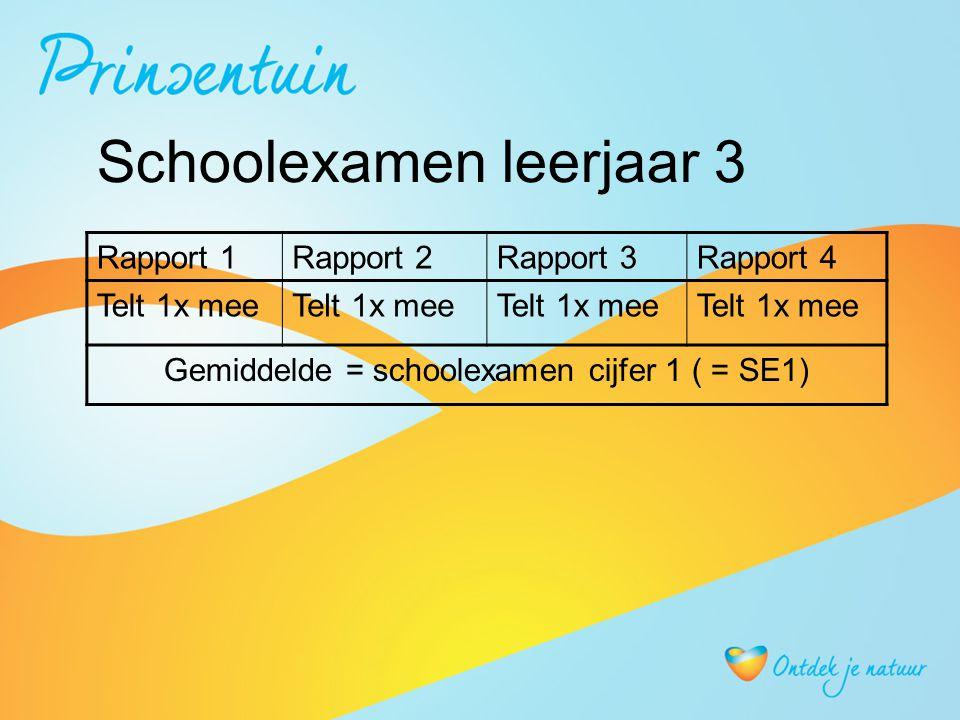 Schoolexamen leerjaar 3 Rapport 1Rapport 2Rapport 3Rapport 4 Telt 1x mee Gemiddelde = schoolexamen cijfer 1 ( = SE1)