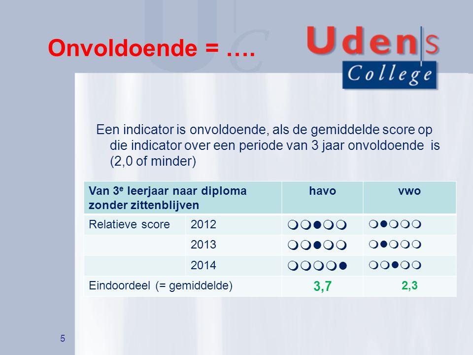 Onvoldoende = …. 5 Een indicator is onvoldoende, als de gemiddelde score op die indicator over een periode van 3 jaar onvoldoende is (2,0 of minder) V