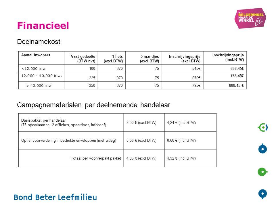 Financieel Aantal inwoners Vast gedeelte (BTW nvt) 1 fiets (excl.BTW) 5 mandjes (excl.BTW) Inschrijvingsprijs (excl.BTW) Inschrijvingsprijs (incl.BTW) <12.000 inw 10037075545€ 638.45€ 12.000 - 40.000 inw.