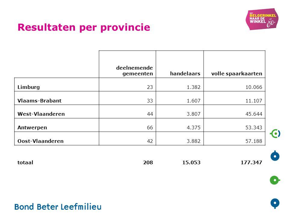 Resultaten per provincie deelnemende gemeentenhandelaarsvolle spaarkaarten Limburg231.38210.066 Vlaams-Brabant331.60711.107 West-Vlaanderen443.80745.644 Antwerpen664.37553.343 Oost-Vlaanderen423.88257.188 totaal20815.053177.347