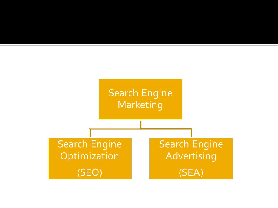  Google – Google Adwords  Yahoo – Yahoo Search Marketing  Bing – Microsoft AdCenter (Alleen Frankrijk en Groot Brittannië)