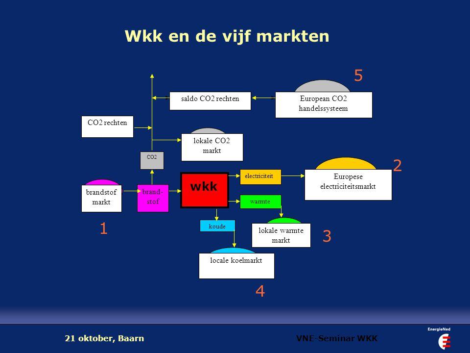 VNE-Seminar WKK21 oktober, Baarn Verschillen met de Nederlandse situatie Nederland is voornemens wkk te toetsen met een CO 2 kwaliteitsindex de Europese Unie toetst alleen of er sprake is van brandstofbesparing en hanteert het beginsel van brandstofsoort-neutraliteit