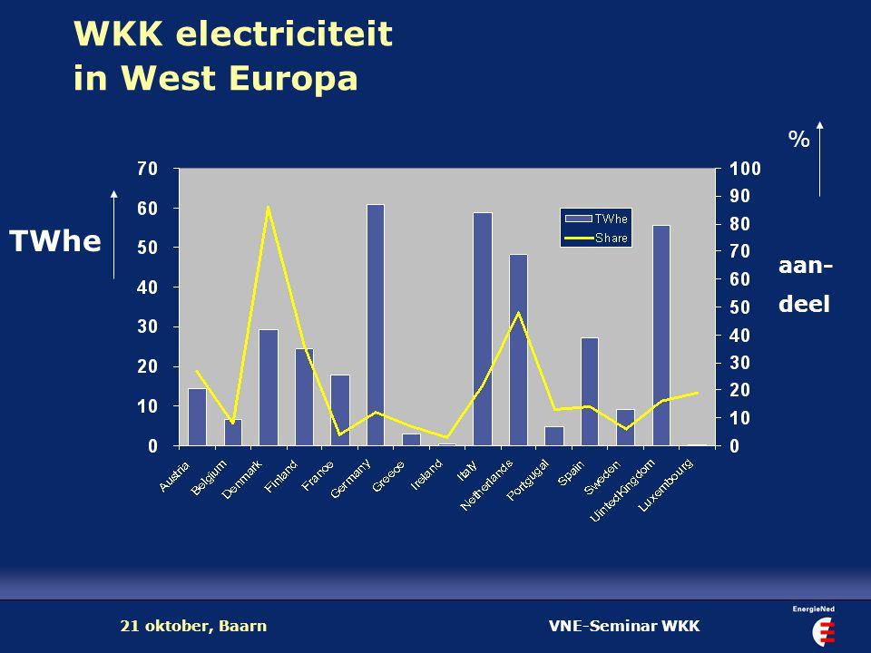 VNE-Seminar WKK21 oktober, Baarn EU doelstelling wkk-elektriciteit EU 15: van 9,6% in 2000 naar 18% in 2010 12% van de wkk-brandstoffen moeten dan van duurzame oorsprong zijn