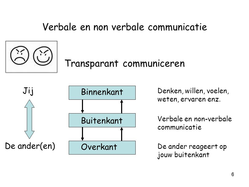 6 Verbale en non verbale communicatie Transparant communiceren Binnenkant Buitenkant Overkant Denken, willen, voelen, weten, ervaren enz. De ander rea