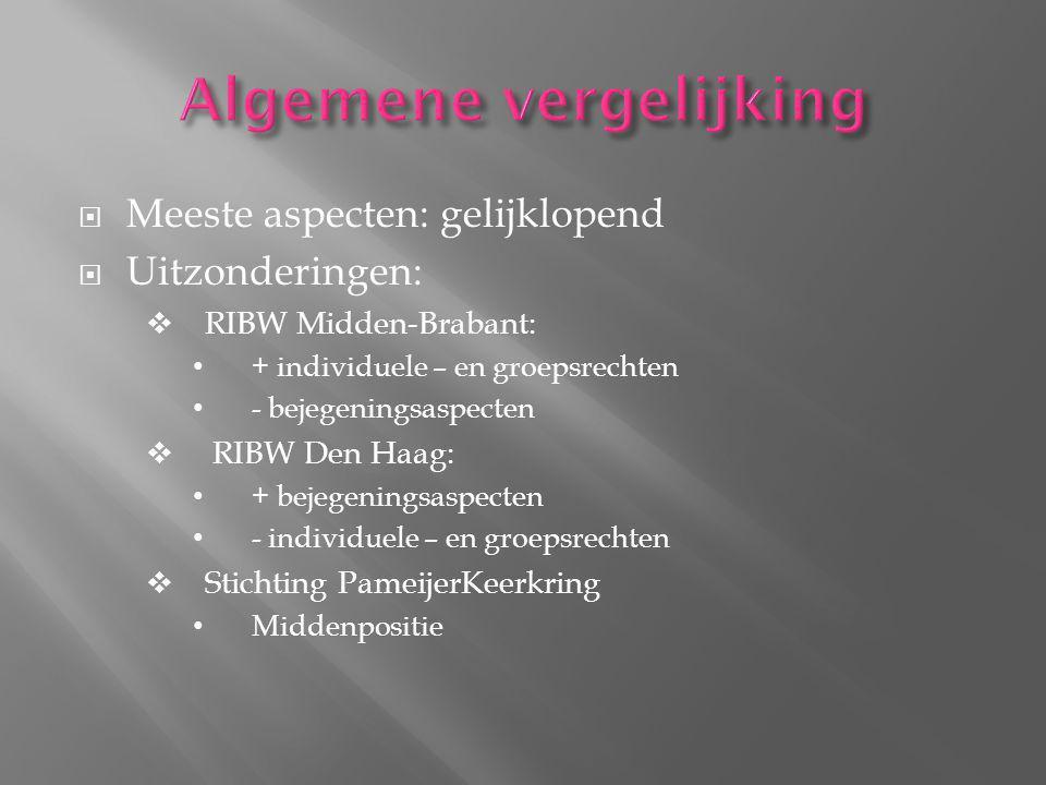  Meeste aspecten: gelijklopend  Uitzonderingen:  RIBW Midden-Brabant: + individuele – en groepsrechten - bejegeningsaspecten  RIBW Den Haag: + bejegeningsaspecten - individuele – en groepsrechten  Stichting PameijerKeerkring Middenpositie