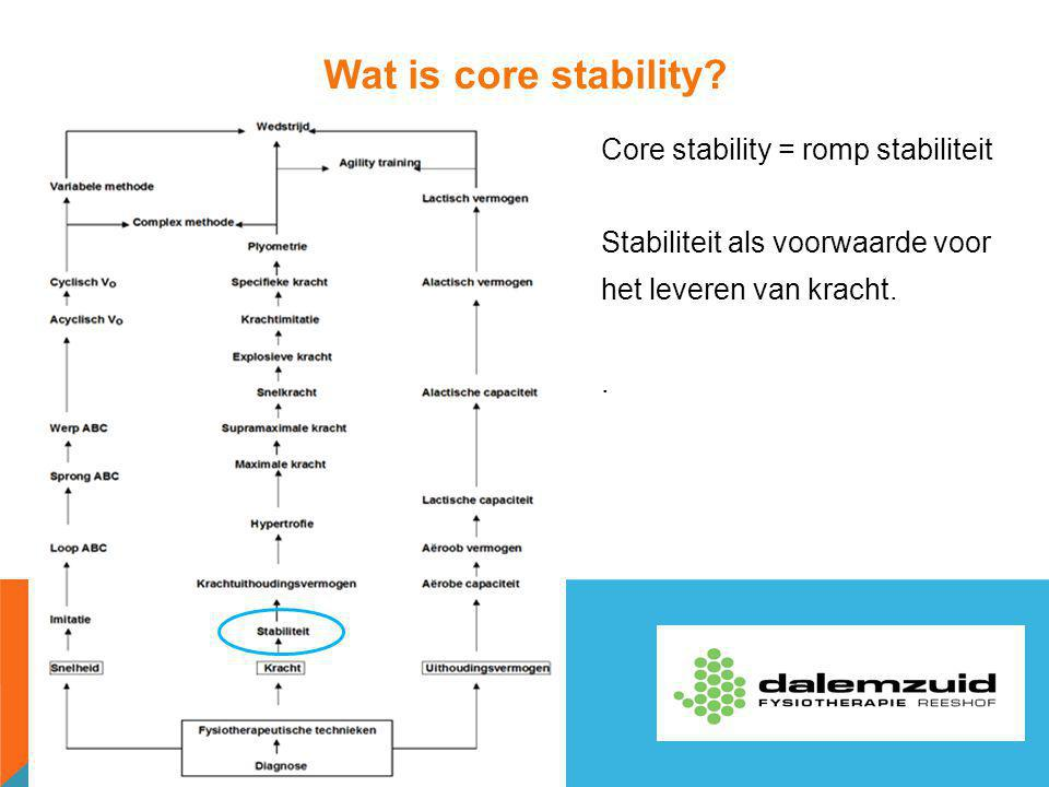 Belang van Core Stability bij sport Stabiliteit -Preventie van blessures -Verbeteren loopsnelheid/afstand -Sneller afvoer van lactaat/melkzuur -Sneller herstel van blessures -Groter rendement van ledematen Positionering wervelkolom Krachtoverdracht naar ledematen
