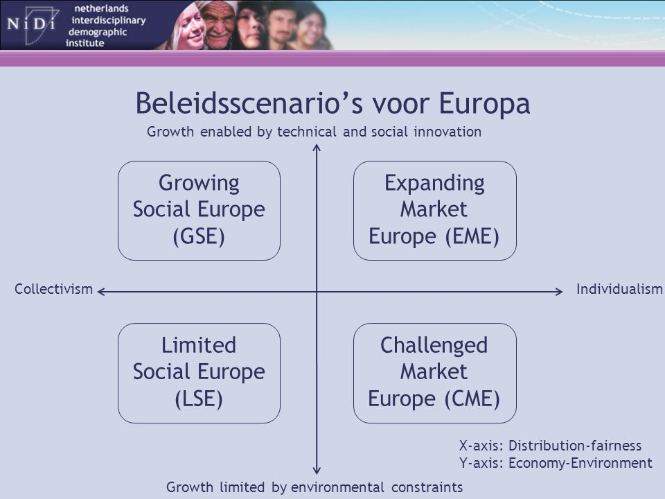 Expanding Market Europe (EME) Limited Social Europe (LSE) Growing Social Europe (GSE) Challenged Market Europe (CME) Beleidsscenario's voor Europa X-a
