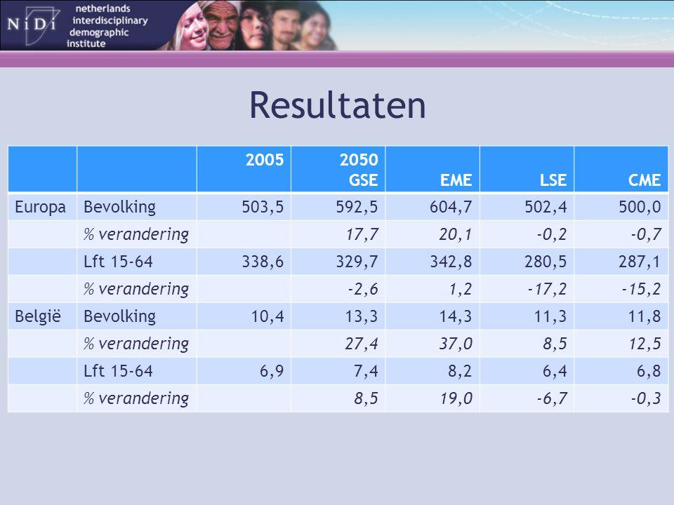 Resultaten 20052050 GSEEMELSECME EuropaBevolking503,5592,5604,7502,4500,0 % verandering17,720,1-0,2-0,7 Lft 15-64338,6329,7342,8280,5287,1 % verandering-2,61,2-17,2-15,2 BelgiëBevolking10,413,314,311,311,8 % verandering27,437,08,512,5 Lft 15-646,97,48,26,46,8 % verandering8,519,0-6,7-0,3