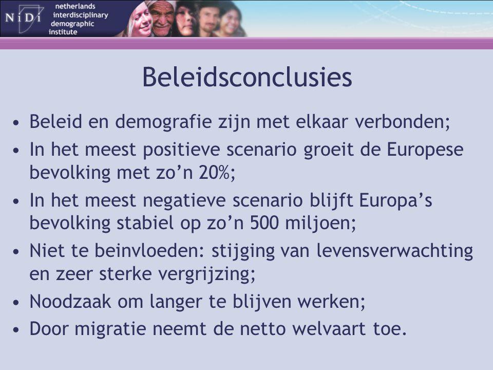 Beleidsconclusies Beleid en demografie zijn met elkaar verbonden; In het meest positieve scenario groeit de Europese bevolking met zo'n 20%; In het meest negatieve scenario blijft Europa's bevolking stabiel op zo'n 500 miljoen; Niet te beinvloeden: stijging van levensverwachting en zeer sterke vergrijzing; Noodzaak om langer te blijven werken; Door migratie neemt de netto welvaart toe.