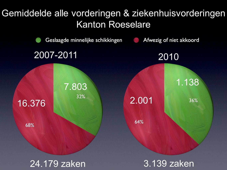 Gemiddelde alle vorderingen & ziekenhuisvorderingen Kanton Roeselare 2.001 1.138 7.803 16.376 2007-2011 2010 24.179 zaken 3.139 zaken