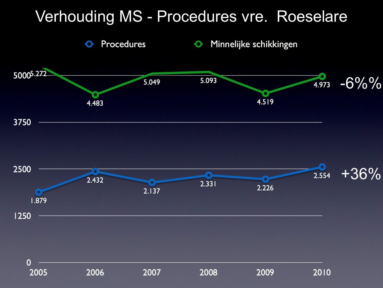 +36% -6% Verhouding MS - Procedures vre. Roeselare