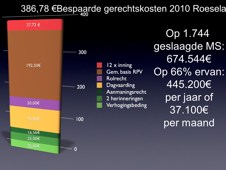 220 € Minimum bespaarde gerechtskosten 2010 Roeselare Op 1.744 geslaagde MS: 383.680€ Op 66% ervan: 253.229€ per jaar of 21.102€ per maand