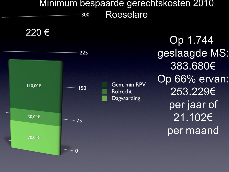 -38% Behandelde minnelijke schikkingen België