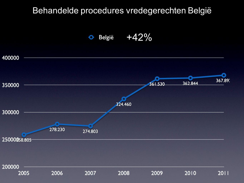 +42% Behandelde procedures vredegerechten België