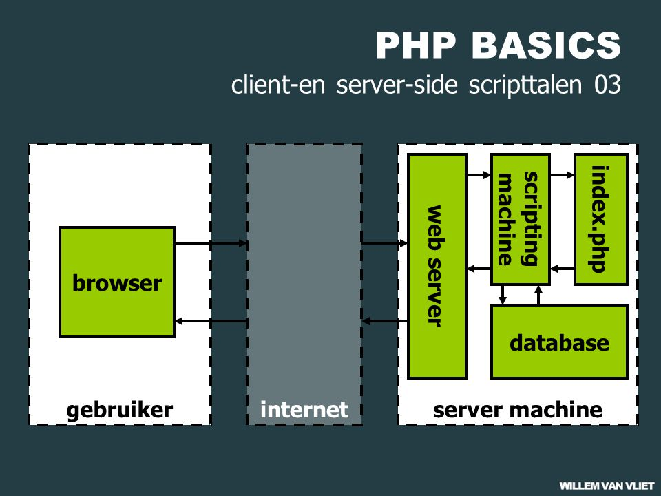PHP BASICS client-en server-side scripttalen 03 gebruiker browser server machine web server index.php internet scripting machine database