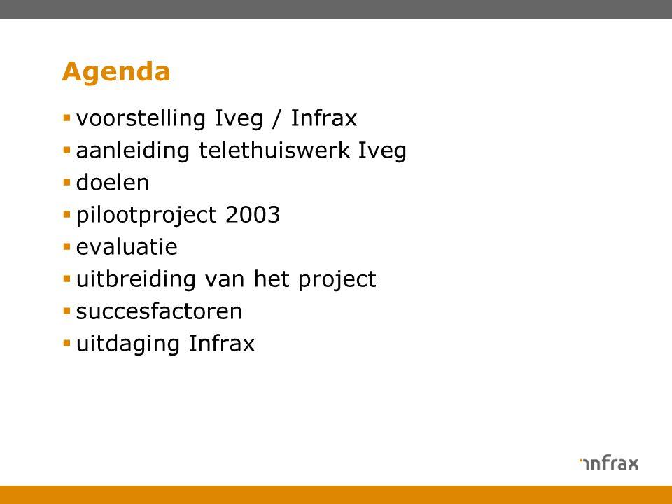 Agenda  voorstelling Iveg / Infrax  aanleiding telethuiswerk Iveg  doelen  pilootproject 2003  evaluatie  uitbreiding van het project  succesfactoren  uitdaging Infrax