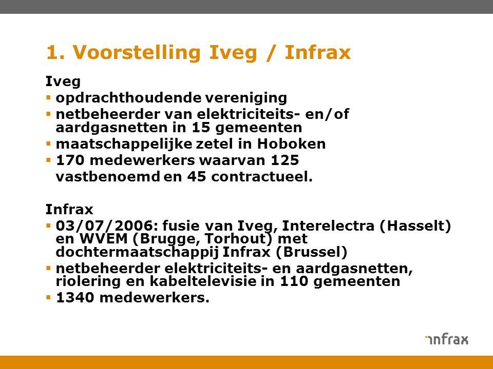 1. Voorstelling Iveg / Infrax Iveg  opdrachthoudende vereniging  netbeheerder van elektriciteits- en/of aardgasnetten in 15 gemeenten  maatschappel