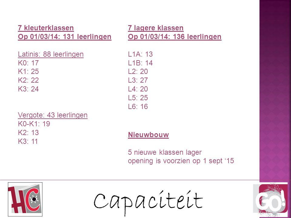 Capaciteit 7 kleuterklassen Op 01/03/14: 131 leerlingen Latinis: 88 leerlingen K0: 17 K1: 25 K2: 22 K3: 24 Vergote: 43 leerlingen K0-K1: 19 K2: 13 K3: