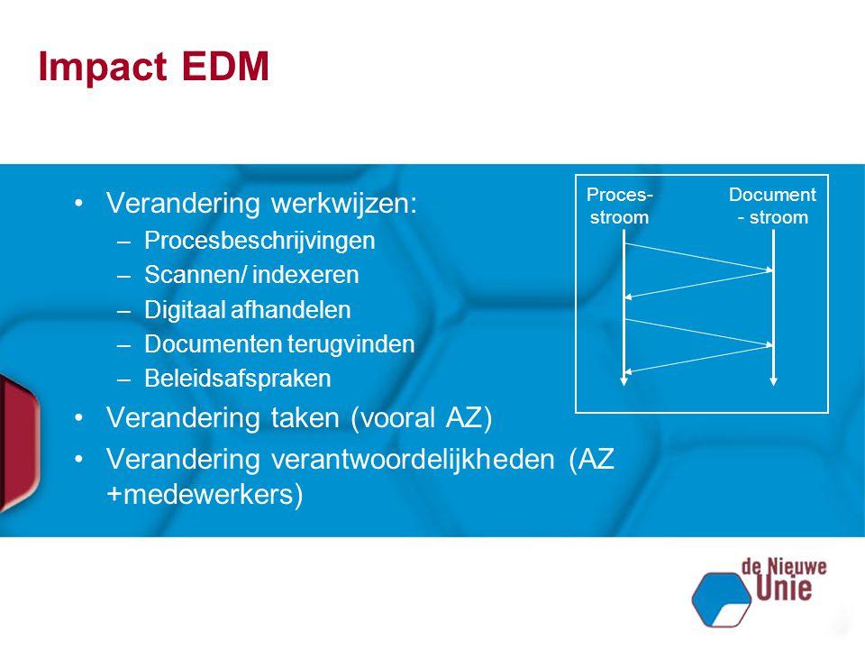 Impact EDM Verandering werkwijzen: –Procesbeschrijvingen –Scannen/ indexeren –Digitaal afhandelen –Documenten terugvinden –Beleidsafspraken Veranderin