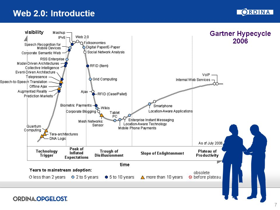 7 Web 2.0: Introductie Gartner Hypecycle 2006
