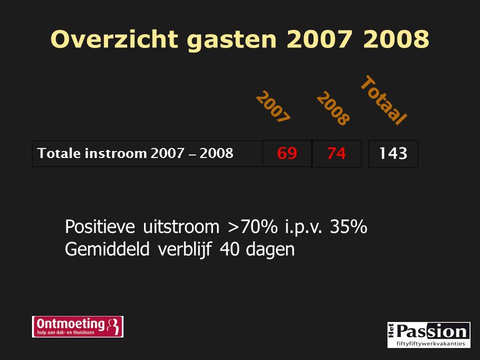 Overzicht gasten 2007 2008 Totale instroom 2007 – 2008 69 74 2008 2007 143 Totaal Positieve uitstroom >70% i.p.v. 35% Gemiddeld verblijf 40 dagen