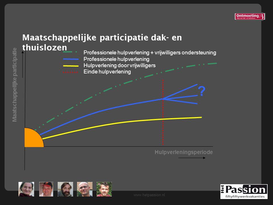 www.hetpassion.nl Maatschappelijke participatie dak- en thuislozen Maatschappelijke participatie Professionele hulpverlening + vrijwilligers ondersteu