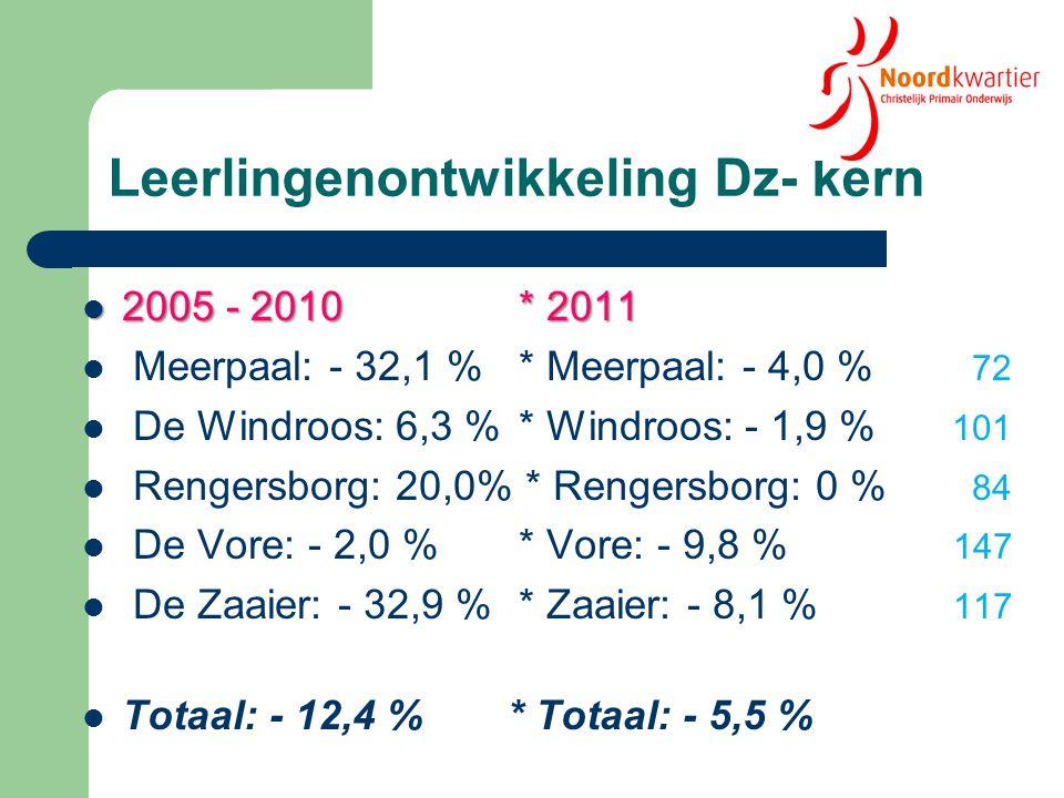 Delfzijl kern 2025 Jan Ligthart Kindvoorziening Noord Brede school West Kindvoorziening Tuikwerd Brede school Farmsum ?.