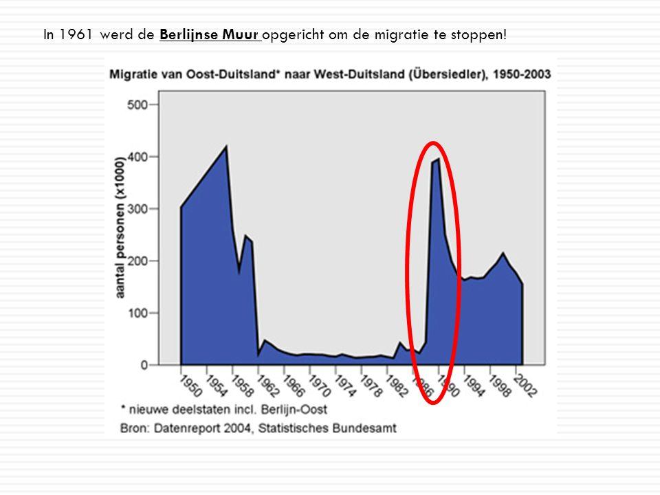 In 1961 werd de Berlijnse Muur opgericht om de migratie te stoppen!