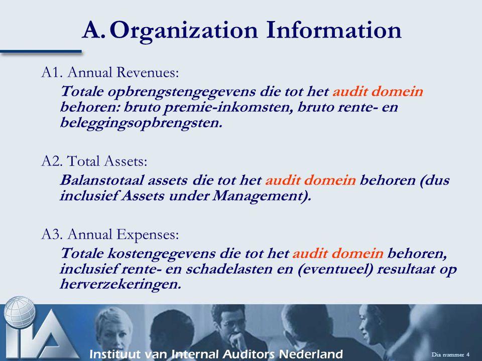 A.Organization Information A1. Annual Revenues: Totale opbrengstengegevens die tot het audit domein behoren: bruto premie-inkomsten, bruto rente- en b