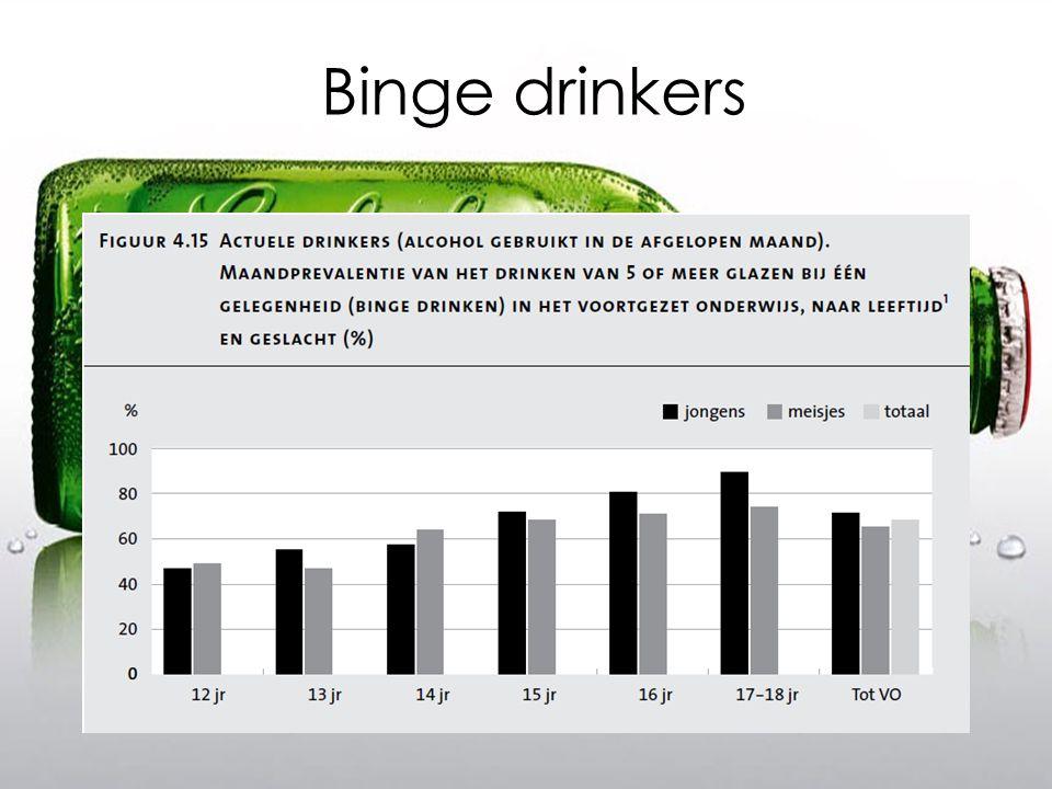 Hoeveel procent is dronken?