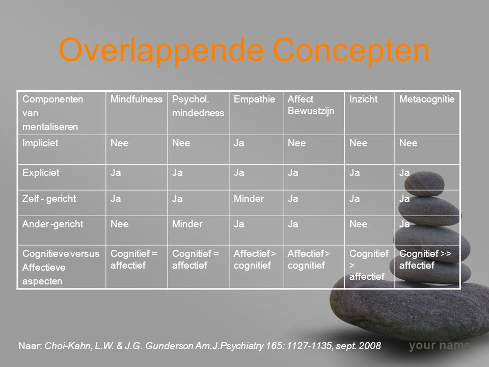 your name Overlappende Concepten Componenten van mentaliseren MindfulnessPsychol. mindedness EmpathieAffect Bewustzijn InzichtMetacognitie ImplicietNe