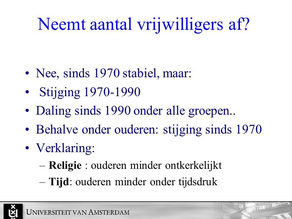 Neemt aantal vrijwilligers af? Nee, sinds 1970 stabiel, maar: Stijging 1970-1990 Daling sinds 1990 onder alle groepen.. Behalve onder ouderen: stijgin