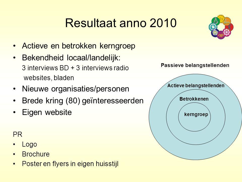 Resultaat anno 2010 Actieve en betrokken kerngroep Bekendheid locaal/landelijk: 3 interviews BD + 3 interviews radio websites, bladen Nieuwe organisat
