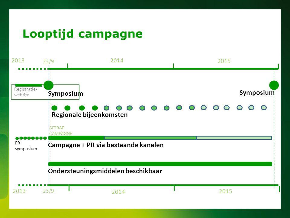 Looptijd campagne 20132014 2015 Symposium 23/9 Regionale bijeenkomsten Campagne + PR via bestaande kanalen Ondersteuningsmiddelen beschikbaar Symposiu