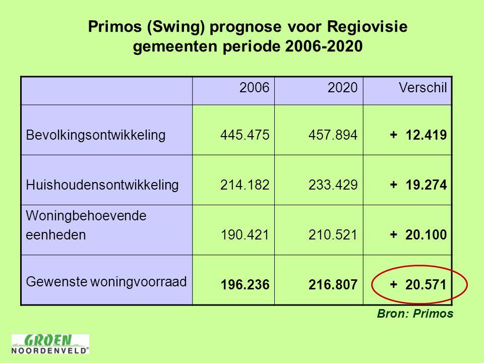 Primos (Swing) prognose voor Regiovisie gemeenten periode 2006-2020 2006 2020Verschil Bevolkingsontwikkeling445.475457.894 + 12.419 Huishoudensontwikkeling214.182233.429 + 19.274 Woningbehoevende eenheden190.421210.521 + 20.100 Gewenste woningvoorraad 196.236216.807 + 20.571 Bron: Primos