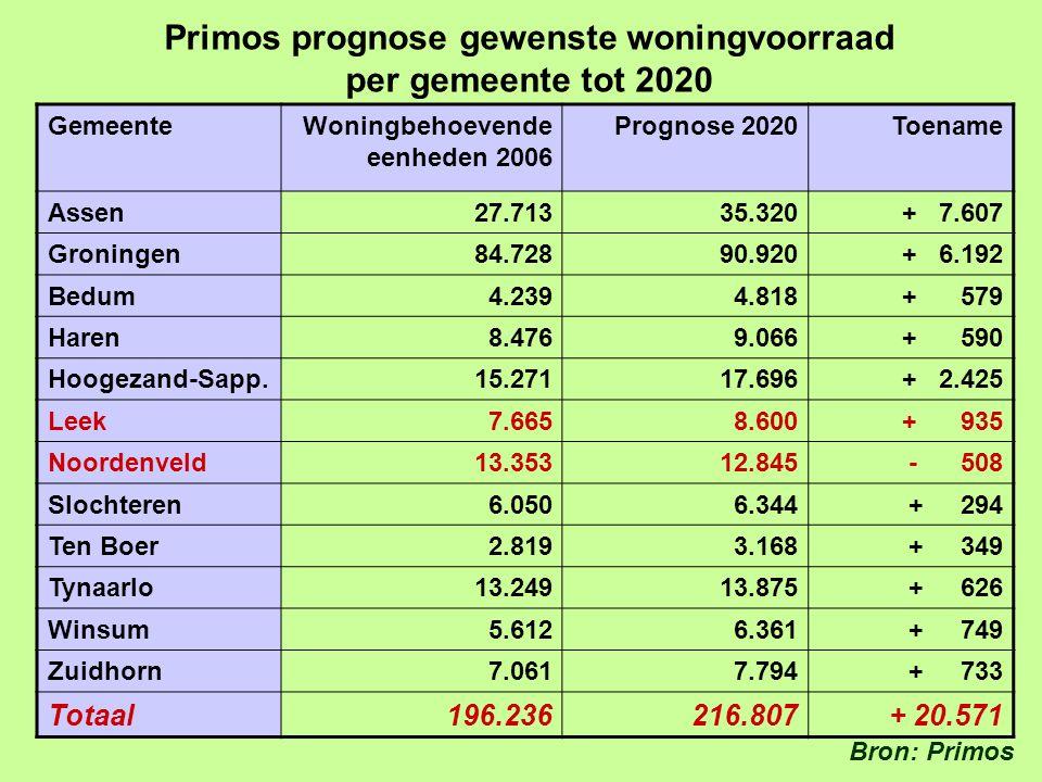 Primos prognose gewenste woningvoorraad per gemeente tot 2020 GemeenteWoningbehoevende eenheden 2006 Prognose 2020Toename Assen 27.713 35.320 + 7.607 Groningen 84.728 90.920 + 6.192 Bedum 4.239 4.818 + 579 Haren 8.476 9.066 + 590 Hoogezand-Sapp.