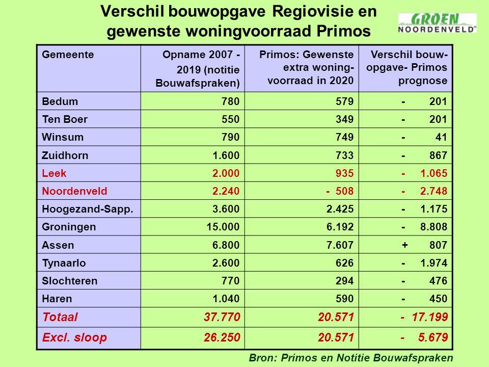 Verschil bouwopgave Regiovisie en gewenste woningvoorraad Primos Gemeente Opname 2007 - 2019 (notitie Bouwafspraken) Primos: Gewenste extra woning- vo