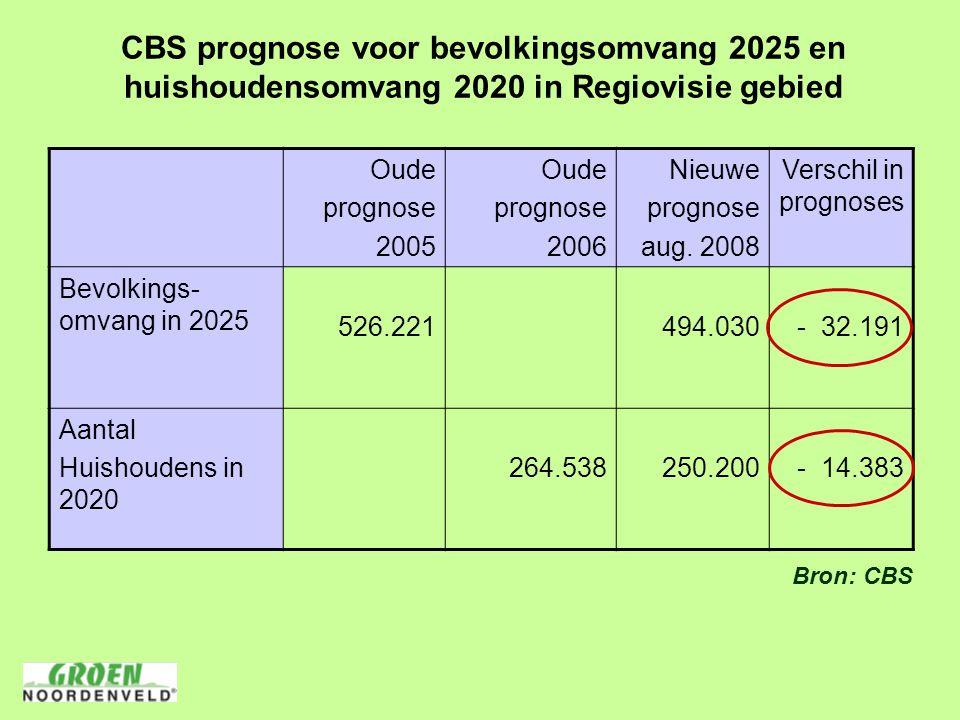 CBS prognose voor bevolkingsomvang 2025 en huishoudensomvang 2020 in Regiovisie gebied Oude prognose 2005 Oude prognose 2006 Nieuwe prognose aug.