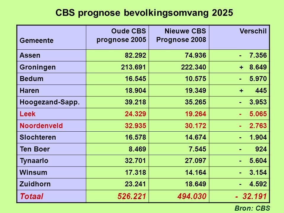 CBS prognose bevolkingsomvang 2025 Gemeente Oude CBS prognose 2005 Nieuwe CBS Prognose 2008 Verschil Assen 82.292 74.936- 7.356 Groningen 213.691 222.340+ 8.649 Bedum 16.545 10.575- 5.970 Haren 18.904 19.349+ 445 Hoogezand-Sapp.