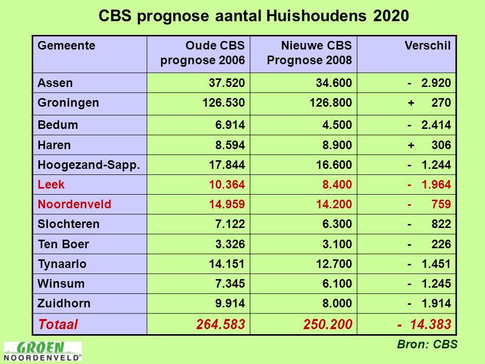 CBS prognose aantal Huishoudens 2020 GemeenteOude CBS prognose 2006 Nieuwe CBS Prognose 2008 Verschil Assen 37.520 34.600 - 2.920 Groningen 126.530 12