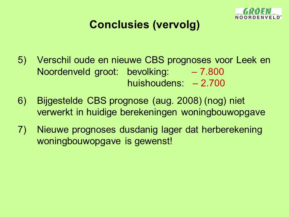 Conclusies (vervolg) 5)Verschil oude en nieuwe CBS prognoses voor Leek en Noordenveld groot: bevolking: – 7.800 huishoudens: – 2.700 6)Bijgestelde CBS