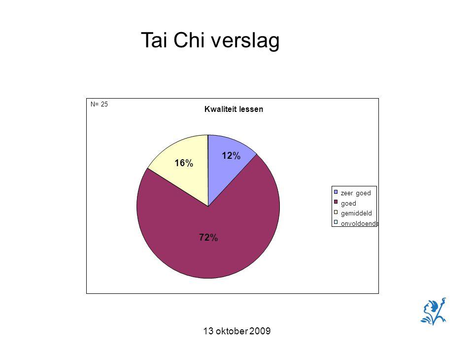 13 oktober 2009 Tai Chi verslag N= 25 Kwaliteit lessen zeer goed goed gemiddeld onvoldoende 72% 16% 12%