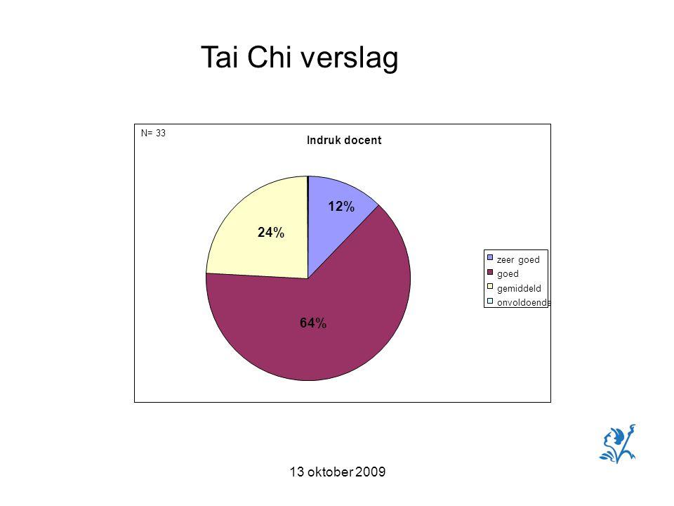 13 oktober 2009 Tai Chi verslag N= 33 Indruk docent zeer goed goed gemiddeld onvoldoende 64% 24% 12%