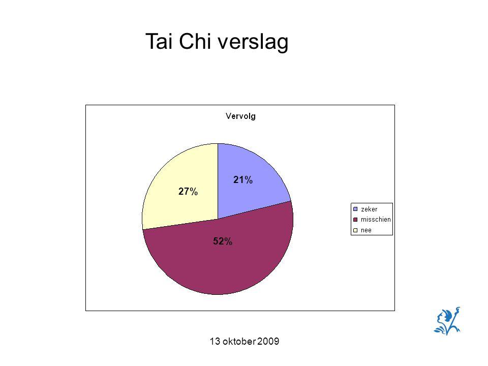 13 oktober 2009 Tai Chi verslag 21% 52% 27%