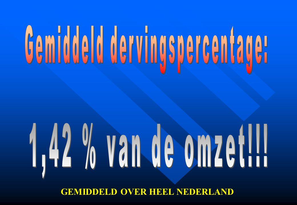 GEMIDDELD OVER HEEL NEDERLAND
