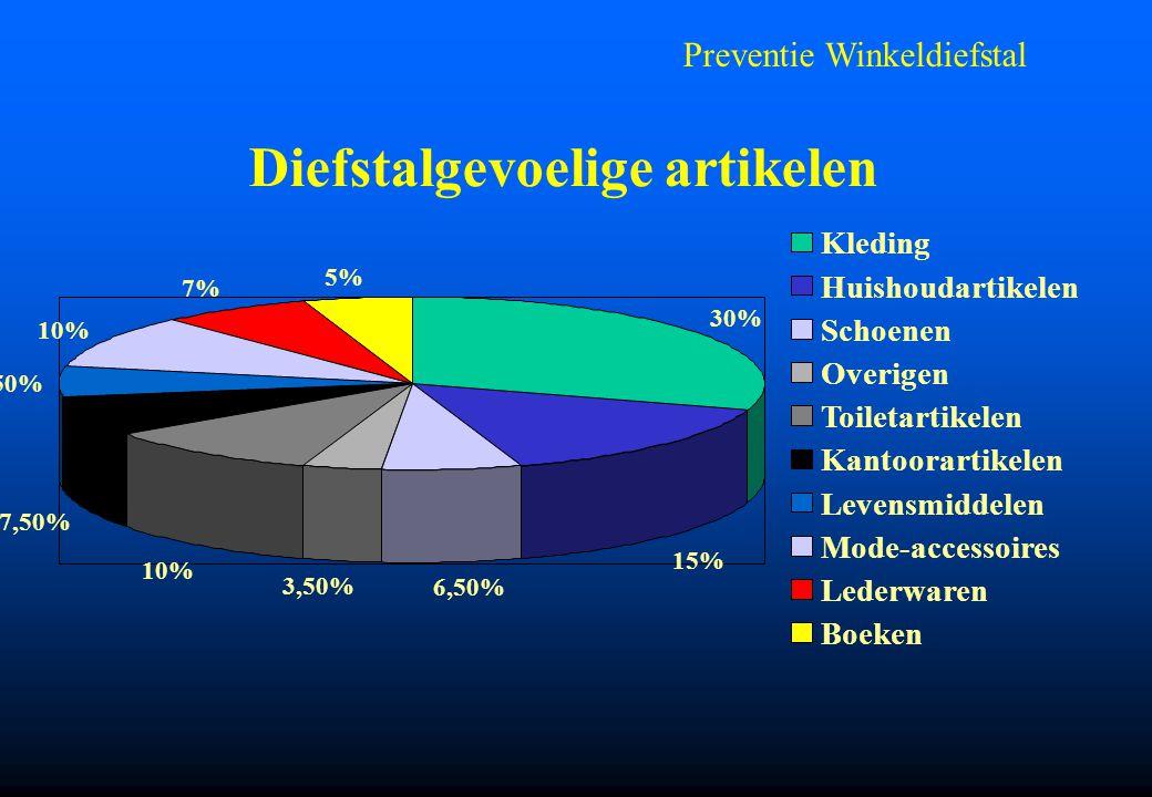 Preventie Winkeldiefstal Diefstalgevoelige artikelen 30% 15% 6,50% 3,50% 10% 7,50% 5,50% 10% 7% 5% Kleding Huishoudartikelen Schoenen Overigen Toileta