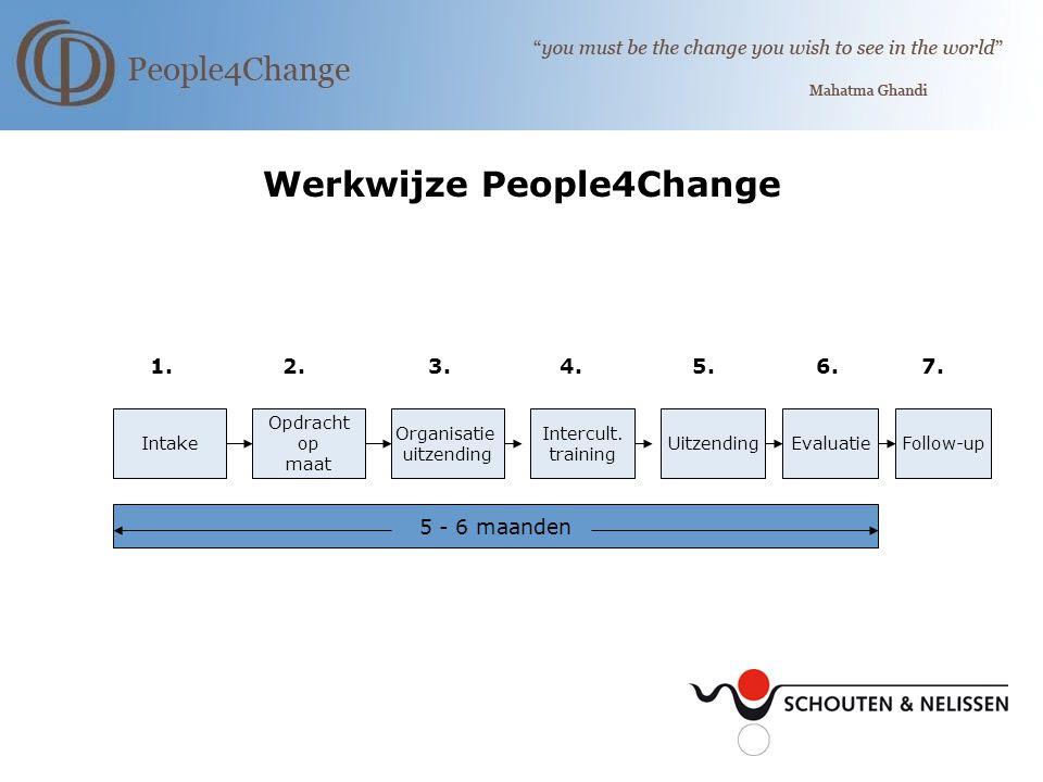 Werkwijze People4Change 1. 2. 3. 4. 5. 6. 7.