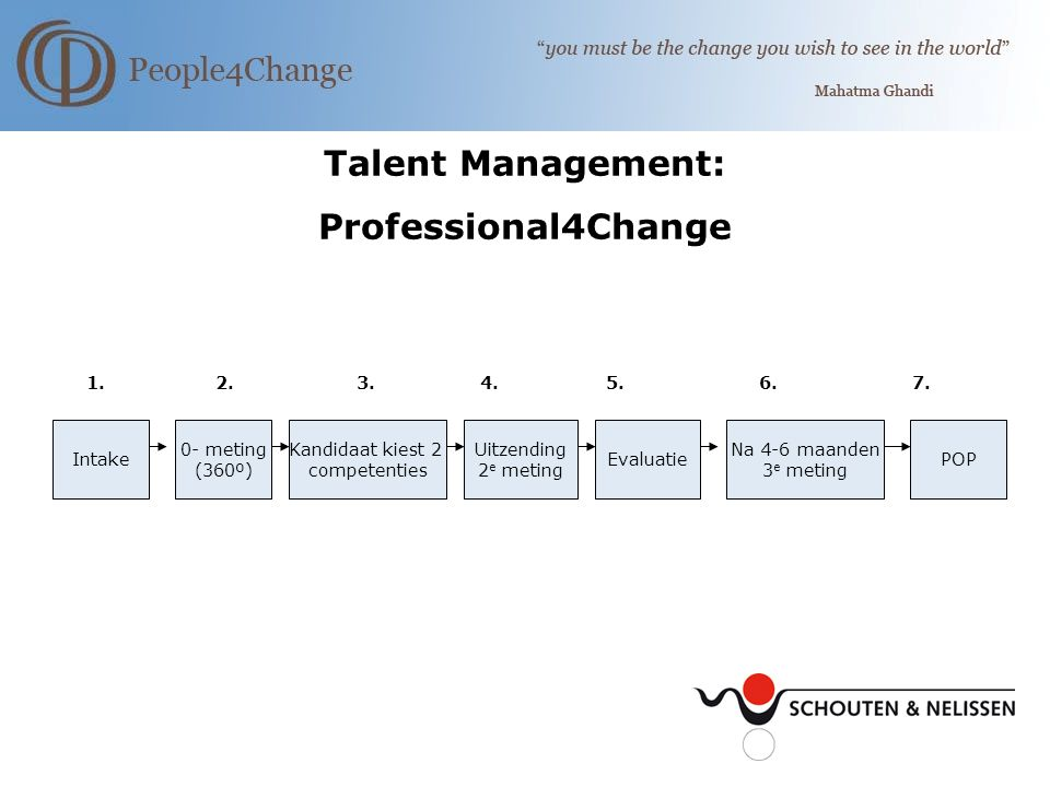 Talent Management: Professional4Change 1. 2. 3. 4.