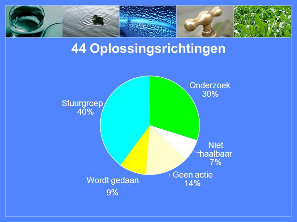 44 Oplossingsrichtingen Onderzoek 30% Niet haalbaar 7% Geen actie 14% Wordtgedaan 9% Stuurgroep 40%