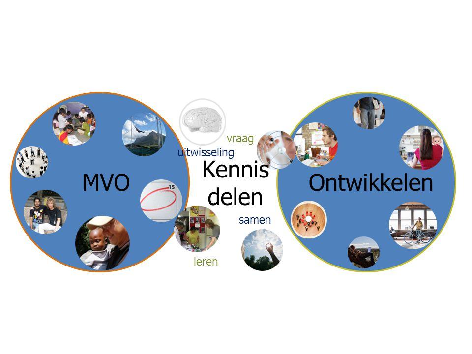 MVOOntwikkelen Kennis delen vraag leren uitwisseling samen